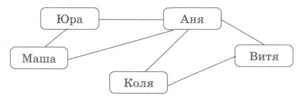Картинки по запросу граф информатика